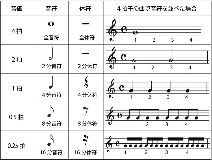 音符の種類とそれぞれの音価に関する表
