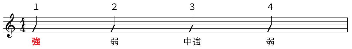 4拍子の強拍と弱拍を表しました