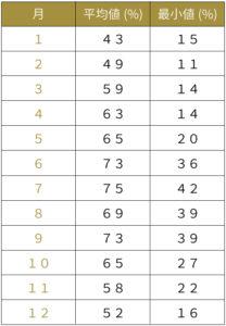 日本の湿度の平均と最小値