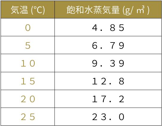 気温による飽和水蒸気量の変化